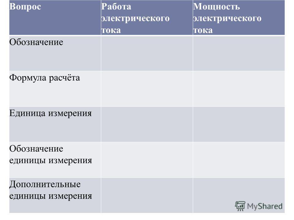 Вопрос Работа электрического тока Мощность электрического тока Обозначение Формула расчёта Единица измерения Обозначение единицы измерения Дополнительные единицы измерения