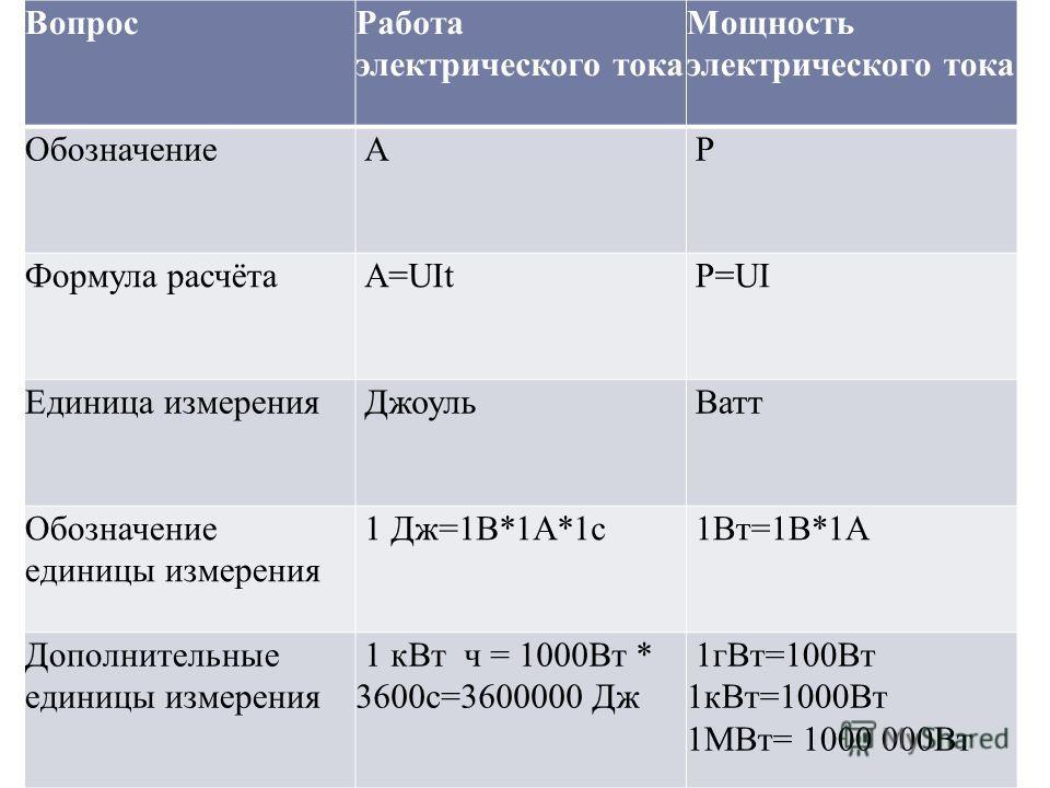 Вопрос Работа электрического тока Мощность электрического тока Обозначение А Р Формула расчёта А=UIt Р=UI Единица измерения Джоуль Ватт Обозначение единицы измерения 1 Дж=1В*1А*1 с 1Вт=1В*1А Дополнительные единицы измерения 1 к Вт ч = 1000Вт * 3600 с