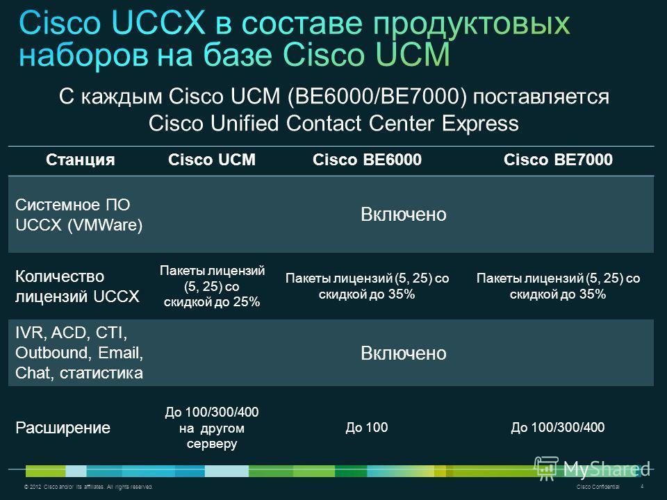 © 2012 Cisco and/or its affiliates. All rights reserved. Cisco Confidential 4 СтанцияCisco UCMCisco BE6000Cisco BE7000 Системное ПО UCCX (VMWare) Включено Количество лицензий UCCX Пакеты лицензий (5, 25) со скидкой до 25% Пакеты лицензий (5, 25) со с