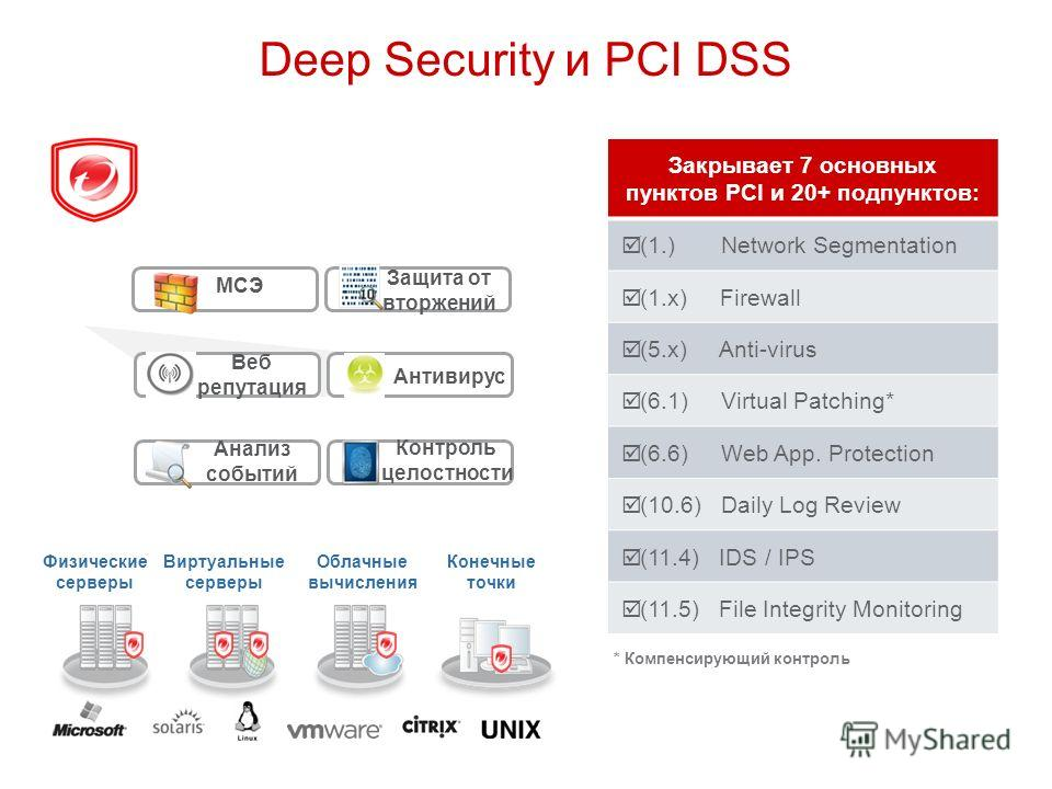 Deep Security и PCI DSS Закрывает 7 основных пунктов PCI и 20+ подпунктов: (1.) Network Segmentation (1.x) Firewall (5.x) Anti-virus (6.1) Virtual Patching* (6.6) Web App. Protection (10.6) Daily Log Review (11.4) IDS / IPS (11.5) File Integrity Moni