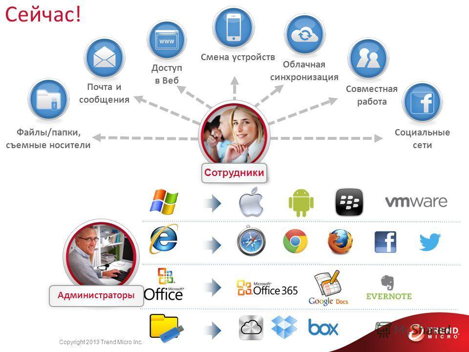Employees Copyright 2013 Trend Micro Inc. Сейчас! Файлы/папки, съемные носители Почта и сообщения Доступ в Веб Смена устройств Облачная синхронизация Совместная работа Социальные сети Сотрудники Администраторы