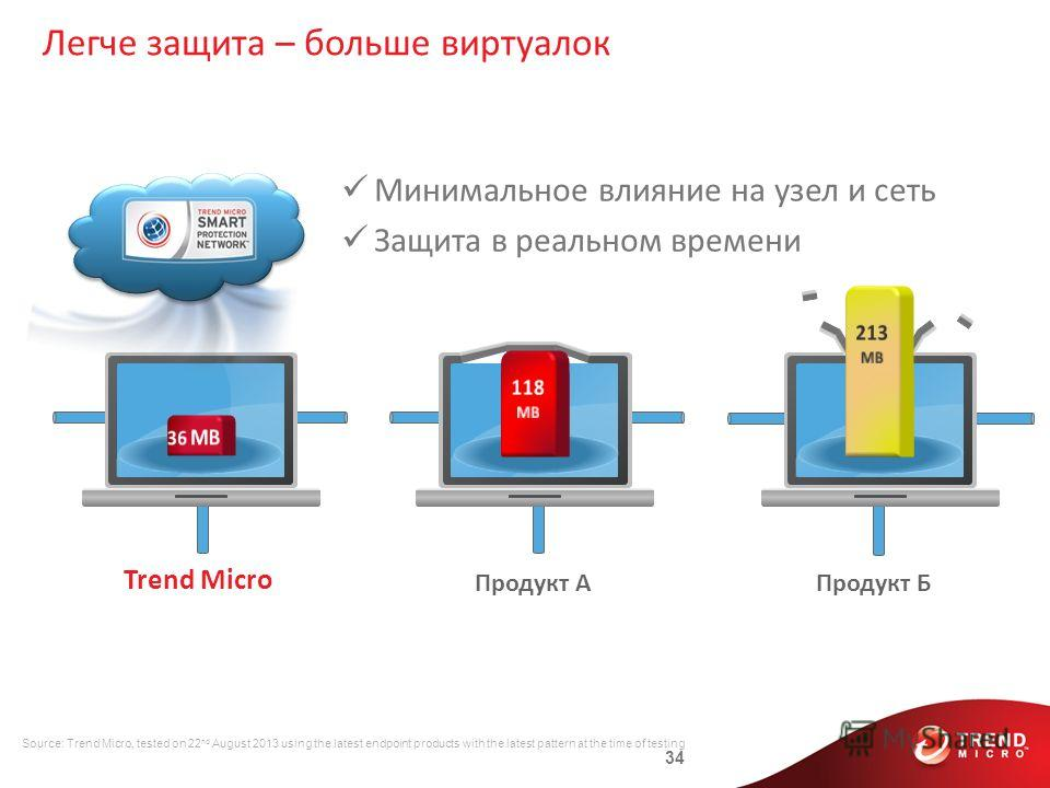 34 Продукт БПродукт A Trend Micro Минимальное влияние на узел и сеть Защита в реальном времени Source: Trend Micro, tested on 22 nd August 2013 using the latest endpoint products with the latest pattern at the time of testing Легче защита – больше ви