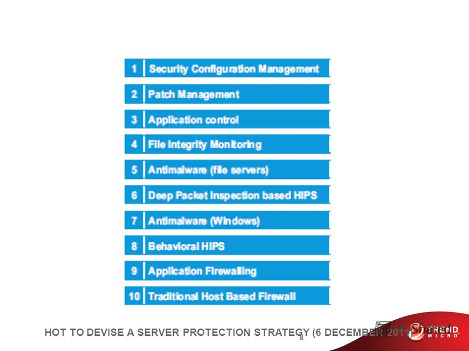 8 HOT TO DEVISE A SERVER PROTECTION STRATEGY (6 DECEMBER 2011)