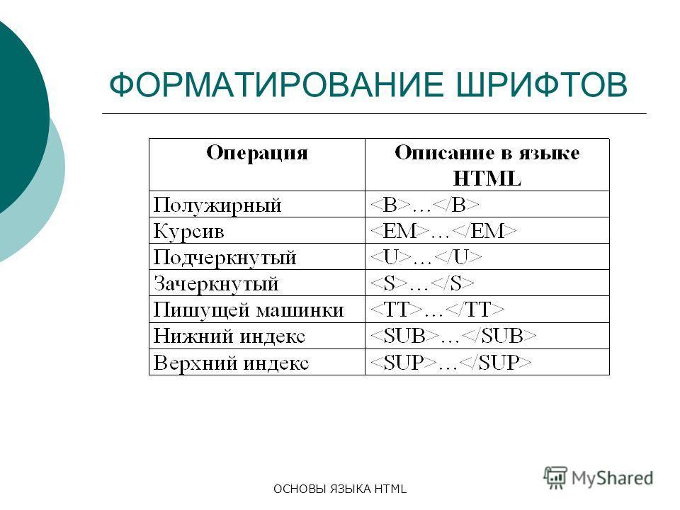 ОСНОВЫ ЯЗЫКА HTML ФОРМАТИРОВАНИЕ ШРИФТОВ