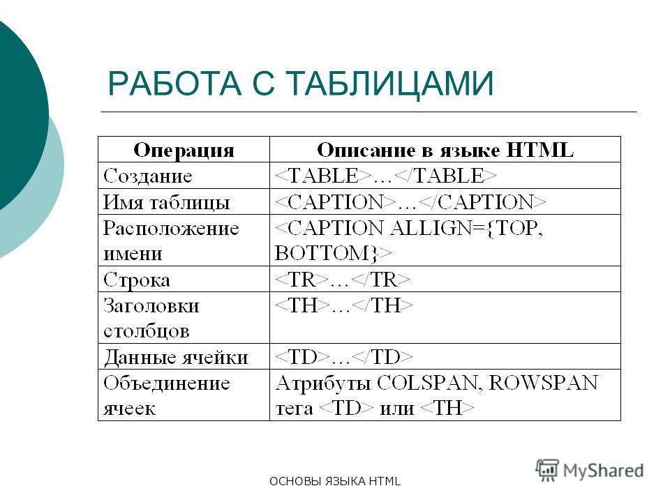 ОСНОВЫ ЯЗЫКА HTML РАБОТА С ТАБЛИЦАМИ