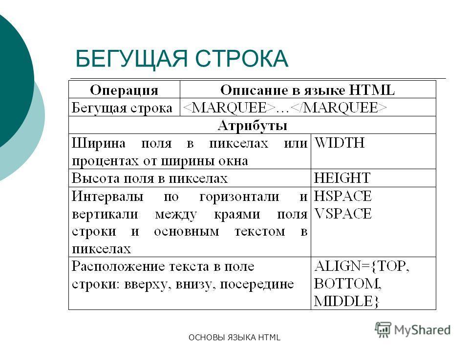 ОСНОВЫ ЯЗЫКА HTML БЕГУЩАЯ СТРОКА