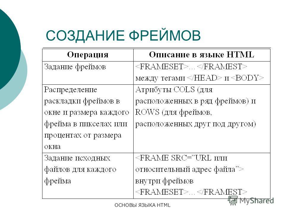 ОСНОВЫ ЯЗЫКА HTML СОЗДАНИЕ ФРЕЙМОВ