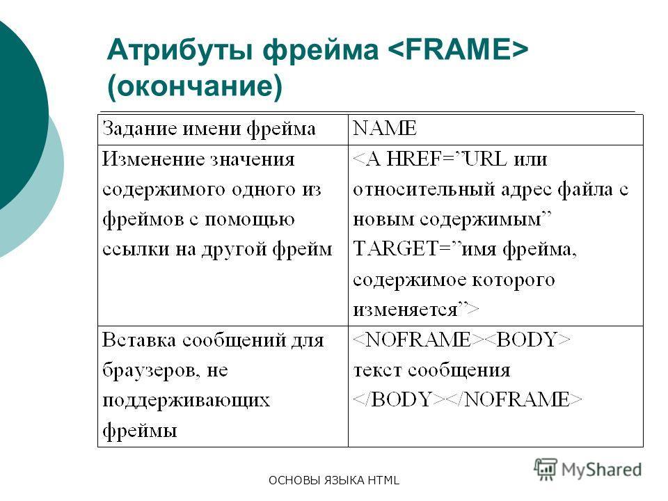 ОСНОВЫ ЯЗЫКА HTML Атрибуты фрейма (окончание)