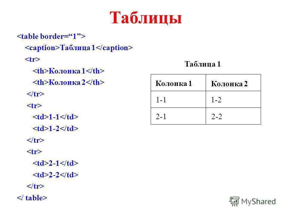 Таблицы Таблица 1 Колонка 1 Колонка 2 1-1 1-2 2-1 2-2 Колонка 1 Колонка 2 1-11-2 2-12-2 Таблица 1