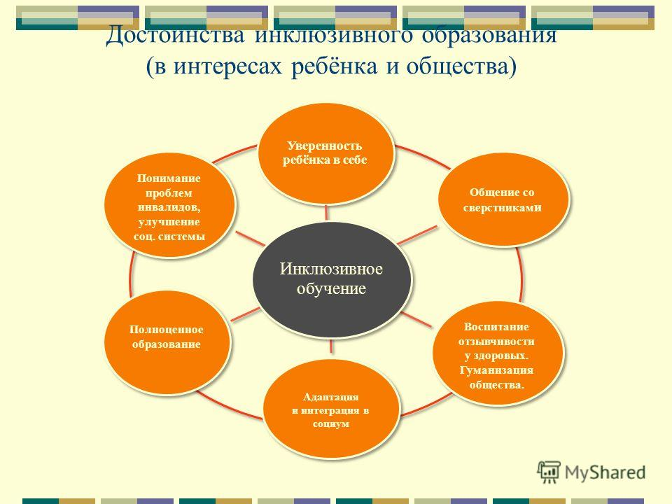 Достоинства инклюзивного образования (в интересах ребёнка и общества) Воспитание отзывчивости у здоровых. Гуманизация общества. Полноценное образование Адаптация и интеграция в социум Адаптация и интеграция в социум Общение со сверстникам и Понимание