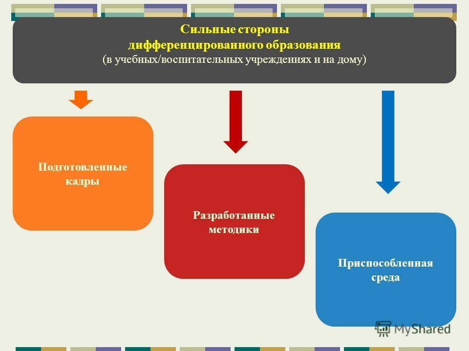 Сильные стороны дифференцированного образования (в учебных/воспитательных учреждениях и на дому) Подготовленные кадры Разработанные методики Приспособленная среда