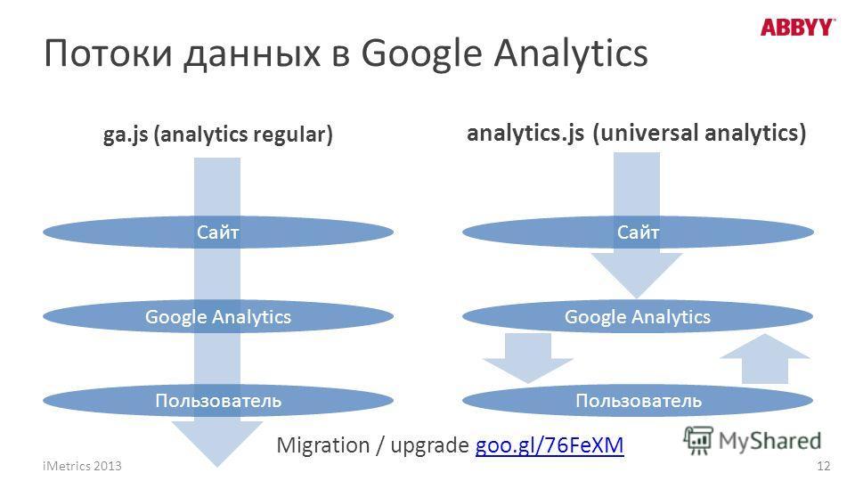 Потоки данных в Google Analytics ga.js (analytics regular) analytics.js (universal analytics) Migration / upgrade goo.gl/76FeXMgoo.gl/76FeXM Сайт Google Analytics Пользователь Сайт Google Analytics Пользователь iMetrics 2013 12