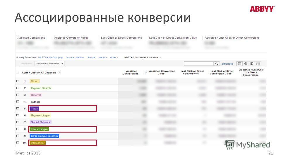 Ассоциированные конверсии iMetrics 2013 21