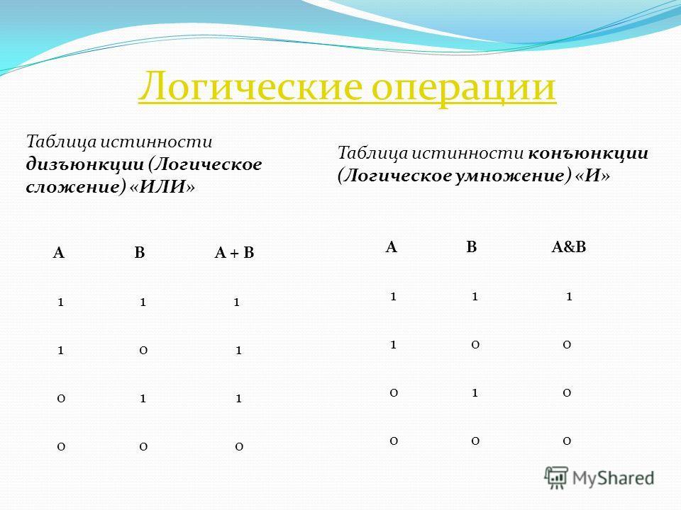 Таблица истинности дизъюнкции (Логическое сложение) «ИЛИ» Таблица истинности конъюнкции (Логическое умножение) «И» AB А&В 1 11 1 00 0 10 0 00 AB A + B 1 11 1 0 1 0 1 1 0 0 0 Логические операции