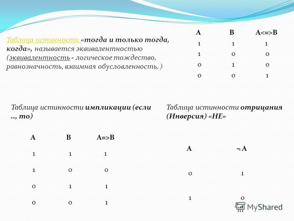 Таблица истинности Таблица истинности «тогда и только тогда, когда», называется эквивалентностью (эквивалентность - логическое тождество, равнозначность, взаимная обусловленность. ) AB А В 1 11 1 0 0 0 1 0 0 0 1 Таблица истинности импликации (если..,