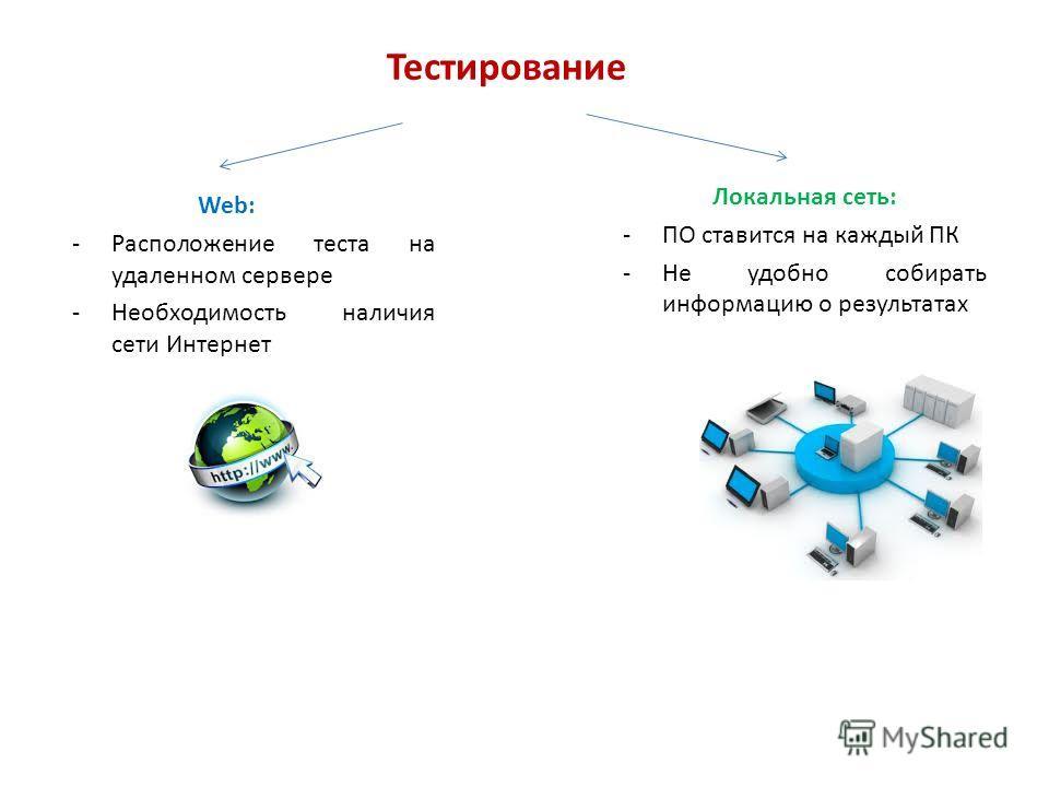 Тестирование Web: -Расположение теста на удаленном сервере -Необходимость наличия сети Интернет Локальная сеть: -ПО ставится на каждый ПК -Не удобно собирать информацию о результатах