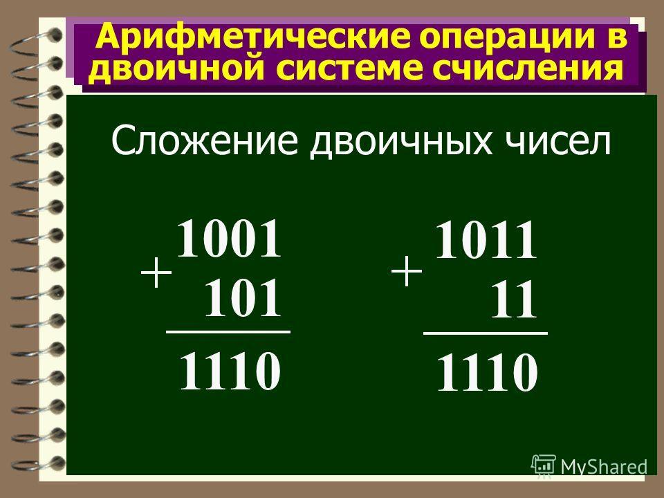 Арифметические операции в двоичной системе счисления Сложение двоичных чисел 1001 101 1110 1011 11 1110
