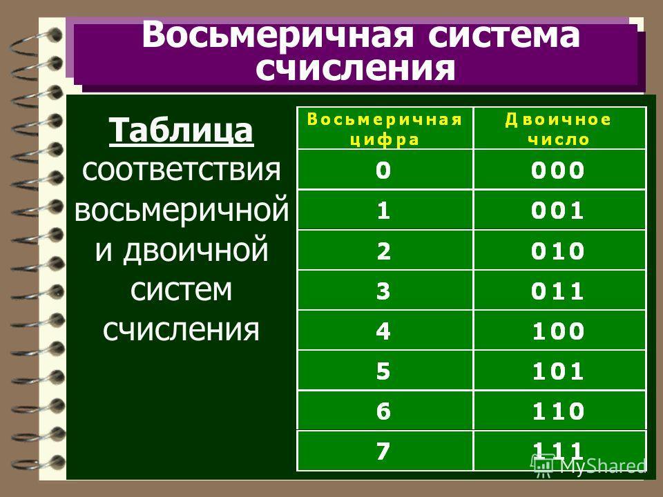 Восьмеричная система счисления Таблица соответствия восьмеричной и двоичной систем счисления