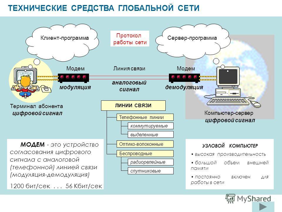 ТЕХНИЧЕСКИЕ СРЕДСТВА ГЛОБАЛЬНОЙ СЕТИ Клиент-программа Сервер-программа Протокол работы сети Модем Линия связи Компьютер-сервер Терминал абонента УЗЛОВОЙ КОМПЬЮТЕР высокая производительность большой объем внешней памяти постоянно включен для работы в