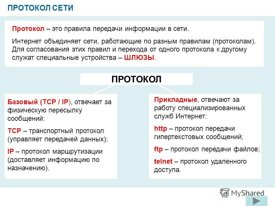 ПРОТОКОЛ СЕТИ Протокол – это правила передачи информации в сети. Интернет объединяет сети, работающие по разным правилам (протоколам). Для согласования этих правил и перехода от одного протокола к другому служат специальные устройства – ШЛЮЗЫ. ПРОТОК