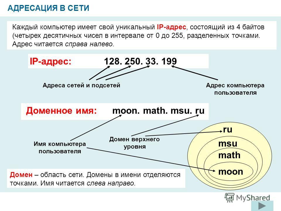 АДРЕСАЦИЯ В СЕТИ Каждый компьютер имеет свой уникальный IP-адрес, состоящий из 4 байтов (четырех десятичных чисел в интервале от 0 до 255, разделенных точками. Адрес читается справа налево. 128. 250. 33. 199IP-адрес: Доменное имя: moon. math. msu. ru