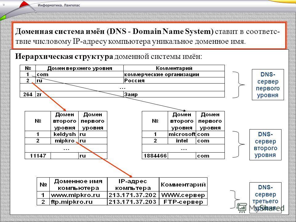 Доменная система имён (DNS - Domain Name System) ставит в соответс- твие числовому IP-адресу компьютера уникальное доменное имя. Иерархическая структура доменной системы имён: DNS- сервер первого уровня DNS- сервер второго уровня DNS- сервер третьего