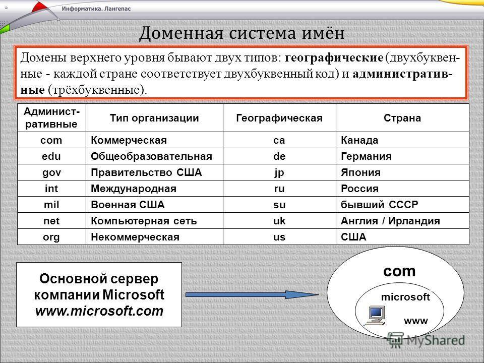 Домены верхнего уровня бывают двух типов: географические (двухбуквен- ные - каждой стране соответствует двухбуквенный код) и административ- ные (трёхбуквенные). Доменная система имён Админист- ративные Тип организации com Коммерческая edu Общеобразов