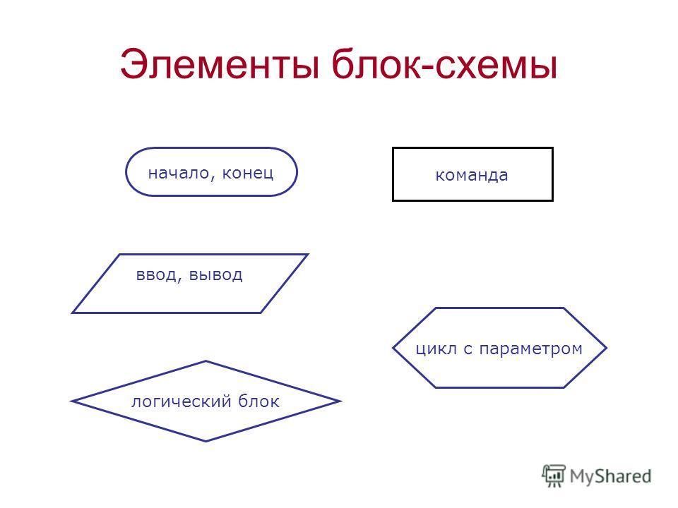 логический блок начало, конец команда цикл с параметром ввод, вывод Элементы блок-схемы