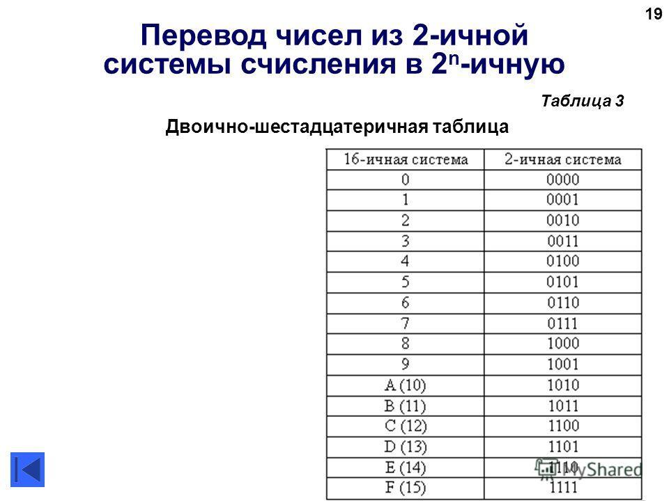 19 Перевод чисел из 2-ичной системы счисления в 2 n -ичную Двоично-шестадцатеричная таблица Таблица 3
