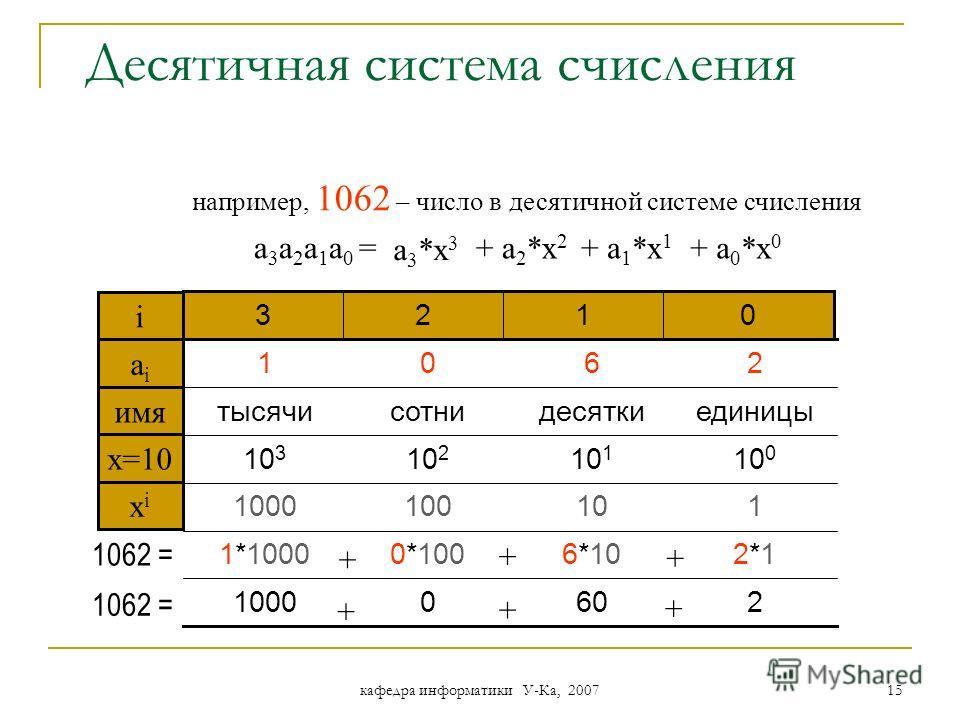 кафедра информатики У-Ка, 2007 14 Применима запись чисел в форме: и наоборот: