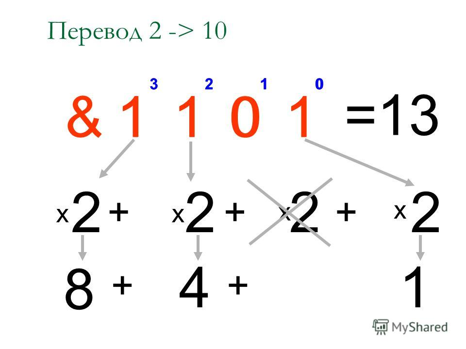кафедра информатики У-Ка, 2007 22 ПРАВИЛА ДВОИЧНОЙ АРИФМЕТИКИ 1. Сложение: 1+1=10 1+0=1 0+1=1 0+0=0 2. Вычитание: 1-1=0 1-0=1 0-1=1 0-0=0 Число в двоичной системе можно представить в виде суммы степеней двойки с коэффициентами-цифрами, аналогично, ка