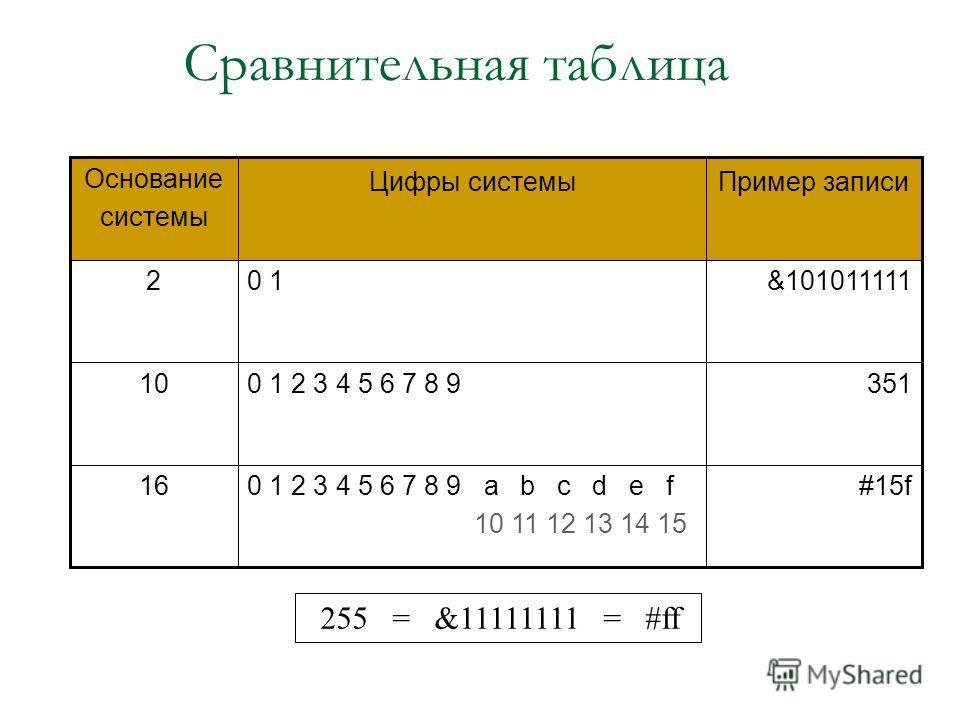 Перевод самостоятельно (10 –> 2) 0 918 2 1 48 2 0 24 2 0 12 2 18 = &10010 Проверка 1* 2 4 + 0*2 3 + 0*2 2 + 1*2 1 + 0*2 0 = 1*16 + 0*8 + 0*4 + 1*2 + 0*1 = 16 + 0 + 0 + 2 + 0 = 18