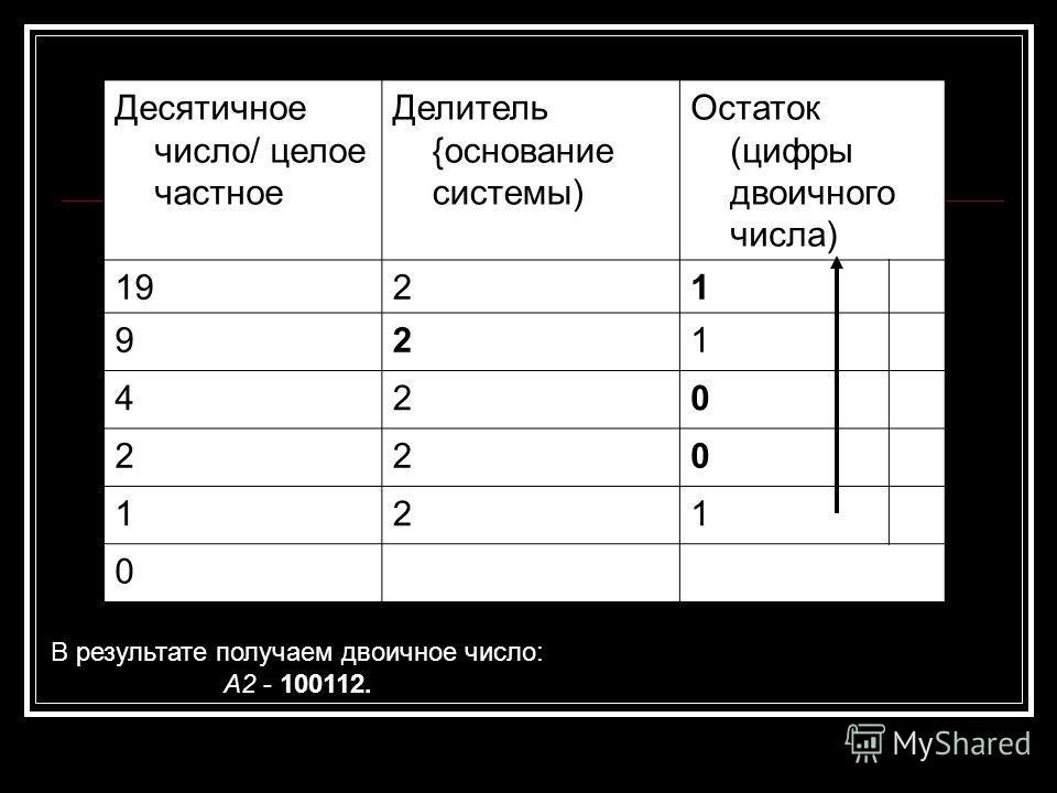 Десятичное число/ целое частное Делитель {основание системы) Остаток (цифры двоичного числа) 1921 921 420 220 121 0 В результате получаем двоичное число: А2 - 100112.