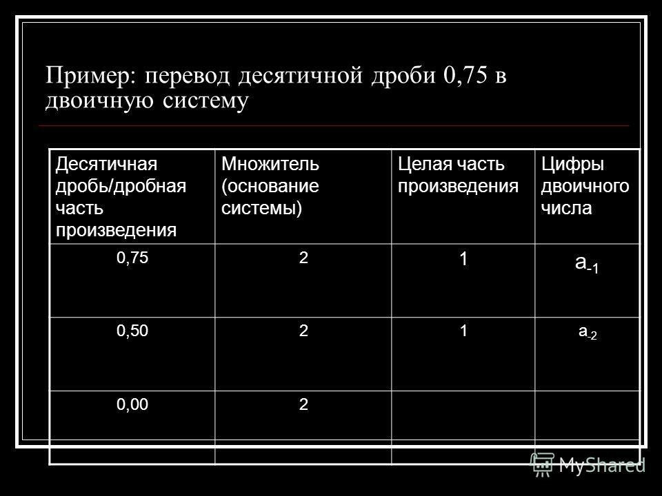 Пример: перевод десятичной дроби 0,75 в двоичную систему Десятичная дробь/дробная часть произведения Множитель (основание системы) Целая часть произведения Цифры двоичного числа 0,752 1 а -1 0,5021 а -2 0,002