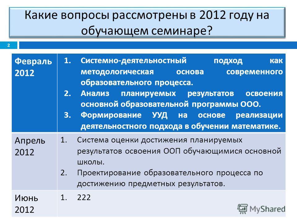 Какие вопросы рассмотрены в 2012 году на обучающем семинаре ? Февраль 2012 1. Системно - деятельностный подход как методологическая основа современного образовательного процесса. 2. Анализ планируемых результатов освоения основной образовательной про