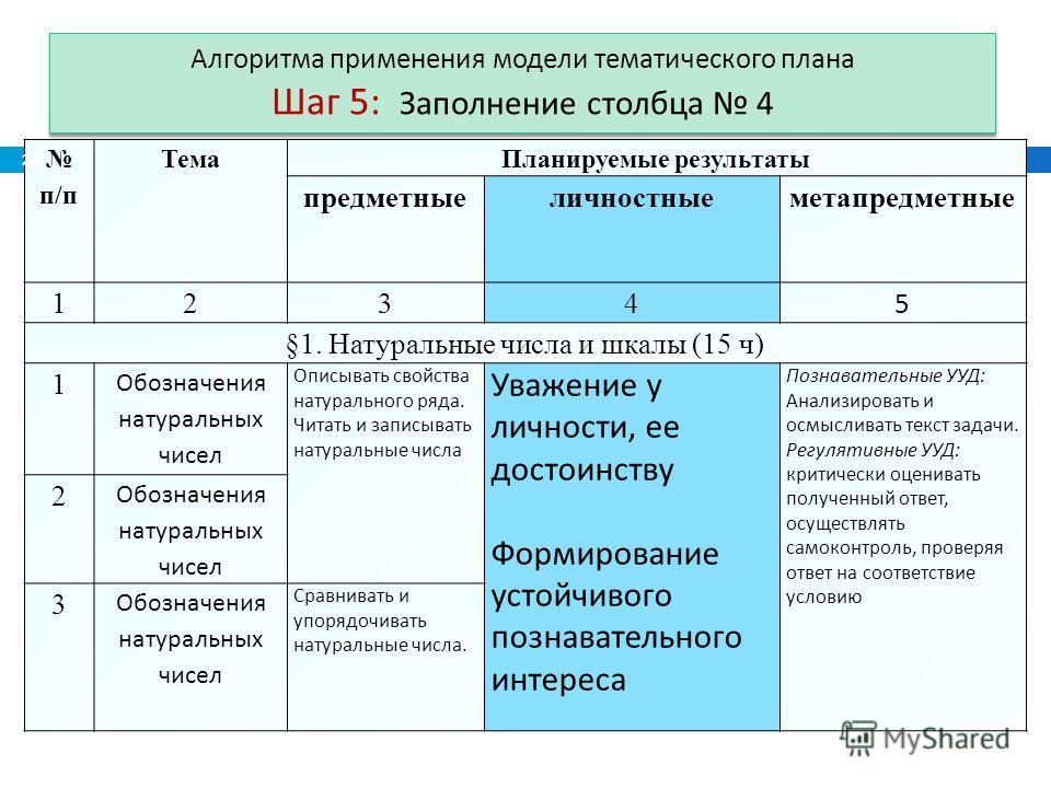 Алгоритма применения модели тематического плана Шаг 5: Заполнение столбца 4 п/п Тема Планируемые результаты предметныеличностныеметапредметные 1234 5 §1. Натуральные числа и шкалы (15 ч) 1 Обозначения натуральных чисел Описывать свойства натурального