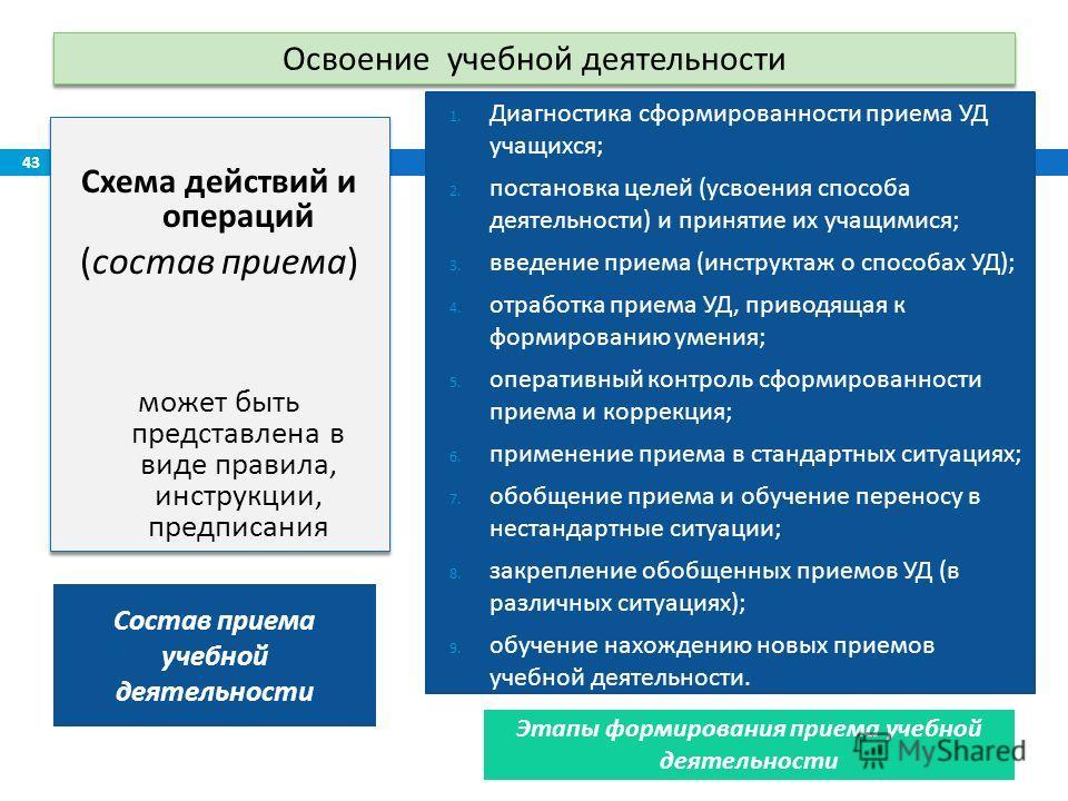 Освоение учебной деятельности Схема действий и операций ( состав приема ) может быть представлена в виде правила, инструкции, предписания Схема действий и операций ( состав приема ) может быть представлена в виде правила, инструкции, предписания 1. Д