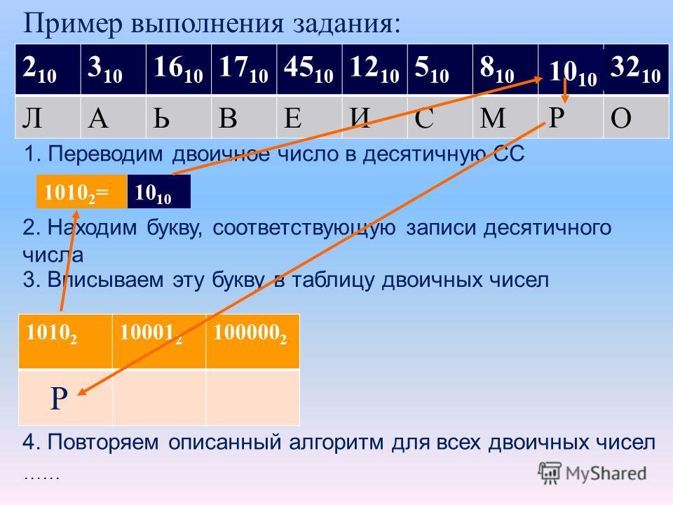 1010 2 10001 2 100000 2 2 10 3 10 16 10 17 10 45 10 12 10 5 10 8 10 32 10 ЛАЬВЕИСМО …… Пример выполнения задания: 1. Переводим двоичное число в десятичную СС 1010 2 =10 2. Находим букву, соответствующую записи десятичного числа 3. Вписываем эту букву