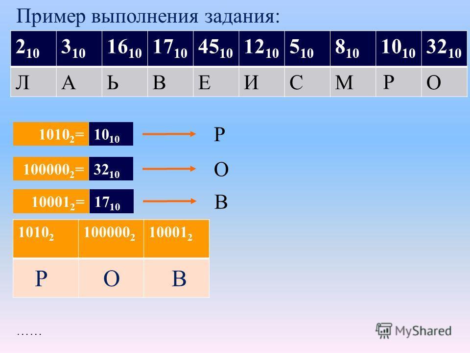1010 2 100000 2 10001 2 2 10 3 10 16 10 17 10 45 10 12 10 5 10 8 1010 32 10 ЛАЬВЕИСМО …… Пример выполнения задания: 1010 2 =10 Р Р Р ОВ 100000 2 =32 10 О 10001 2 =17 10 В