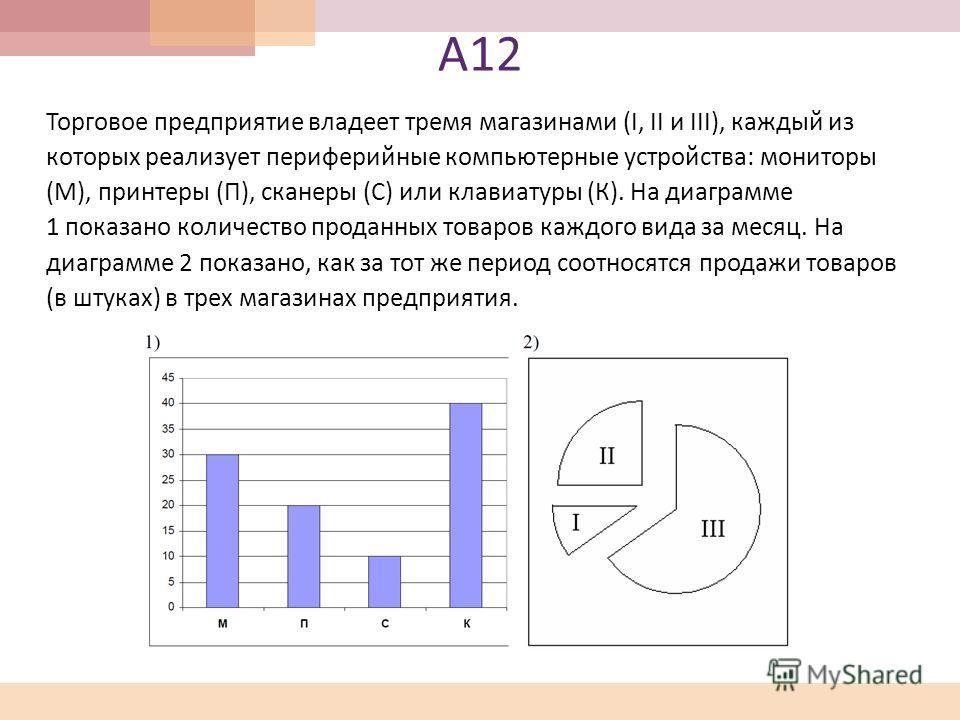 А 12 Торговое предприятие владеет тремя магазинами (I, II и III), каждый из которых реализует периферийные компьютерные устройства : мониторы ( М ), принтеры ( П ), сканеры ( С ) или клавиатуры ( К ). На диаграмме 1 показано количество проданных това