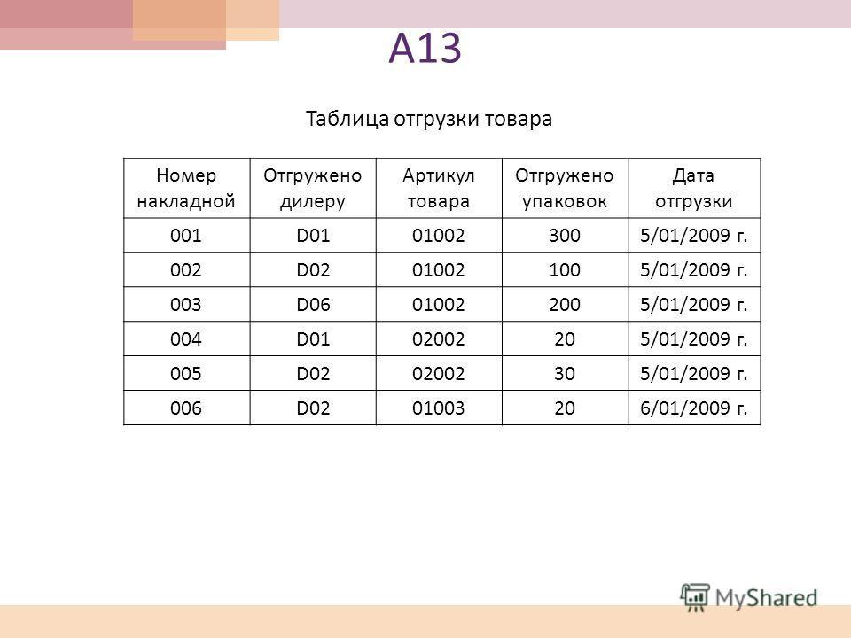 А 13 Таблица отгрузки товара Номер накладной Отгружено дилеру Артикул товара Отгружено упаковок Дата отгрузки 001D01010023005/01/2009 г. 002D02010021005/01/2009 г. 003D06010022005/01/2009 г. 004D0102002205/01/2009 г. 005D0202002305/01/2009 г. 006D020