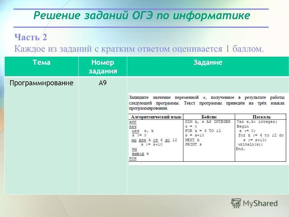 Решение заданий ОГЭ по информатике Часть 2 Каждое из заданий с кратким ответом оценивается 1 баллом. Тема Номер задания Задание ПрограммированиеА9