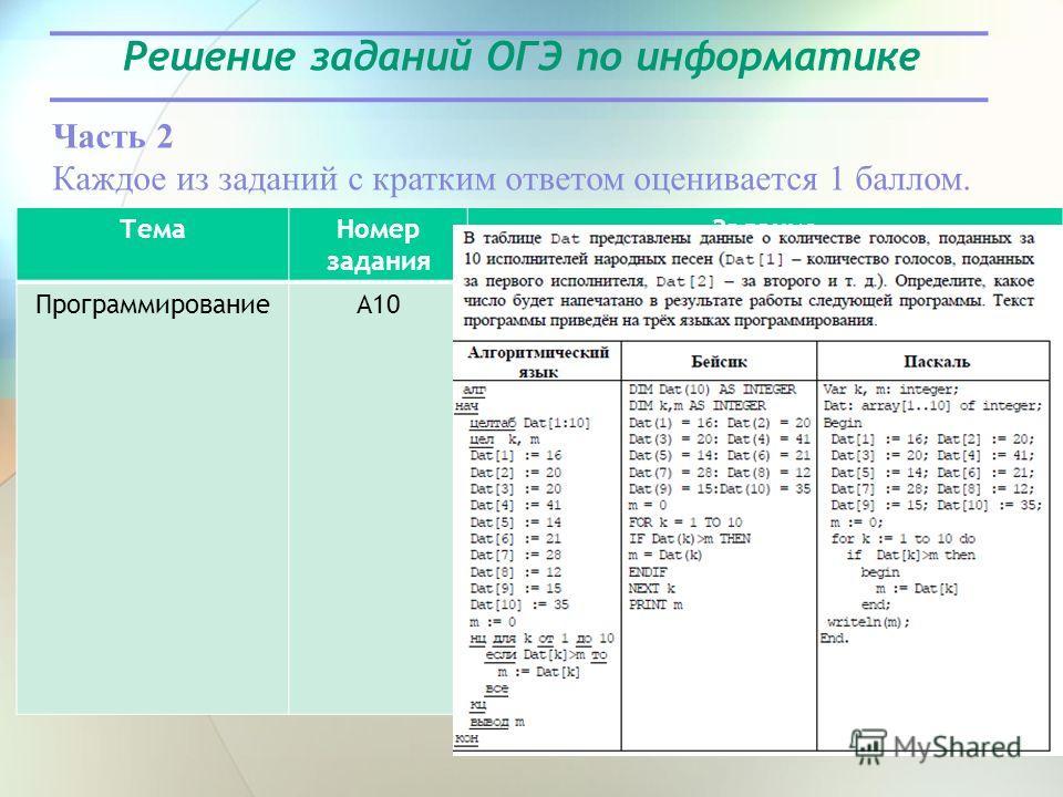 Решение заданий ОГЭ по информатике Часть 2 Каждое из заданий с кратким ответом оценивается 1 баллом. Тема Номер задания Задание ПрограммированиеА10