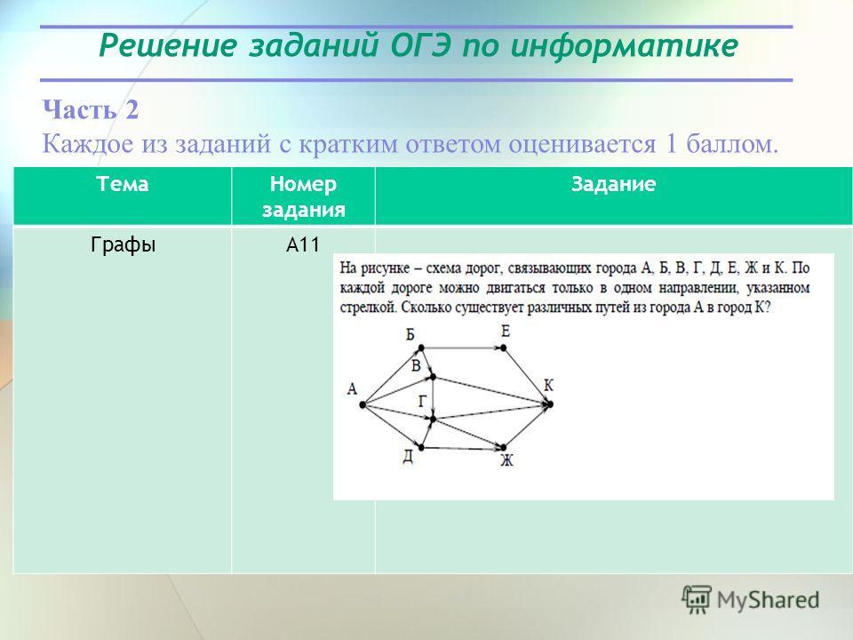 Решение заданий ОГЭ по информатике Часть 2 Каждое из заданий с кратким ответом оценивается 1 баллом. Тема Номер задания Задание ГрафыА11