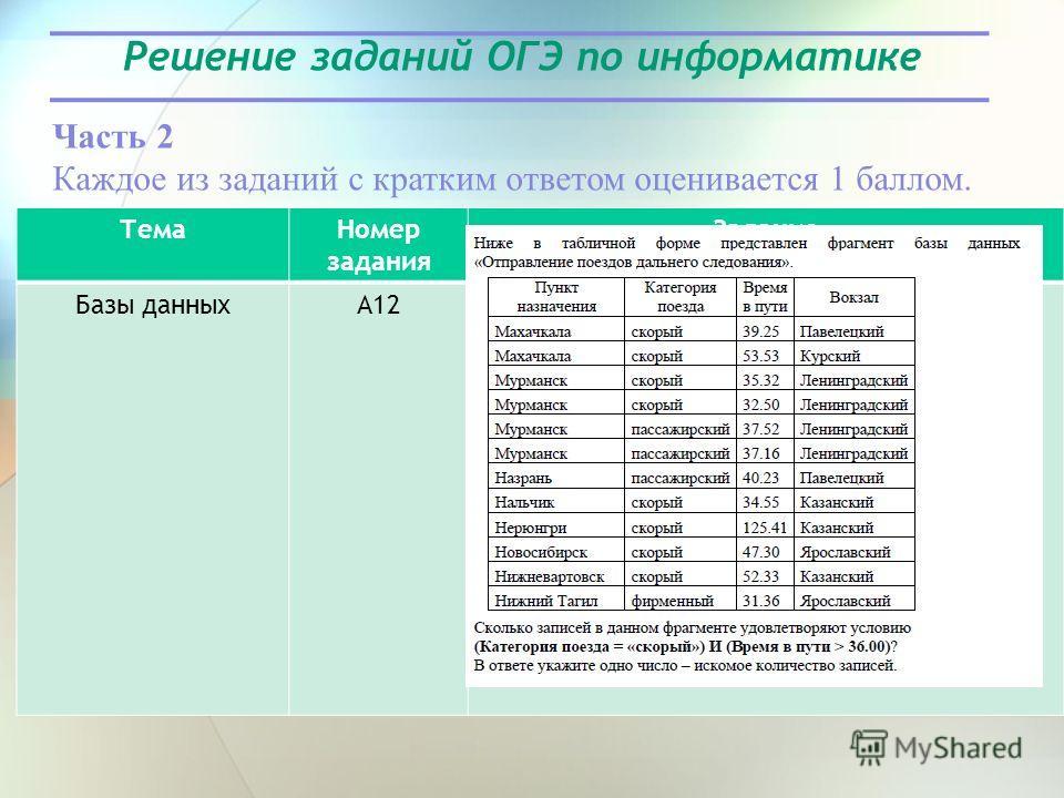 Решение заданий ОГЭ по информатике Часть 2 Каждое из заданий с кратким ответом оценивается 1 баллом. Тема Номер задания Задание Базы данныхА12
