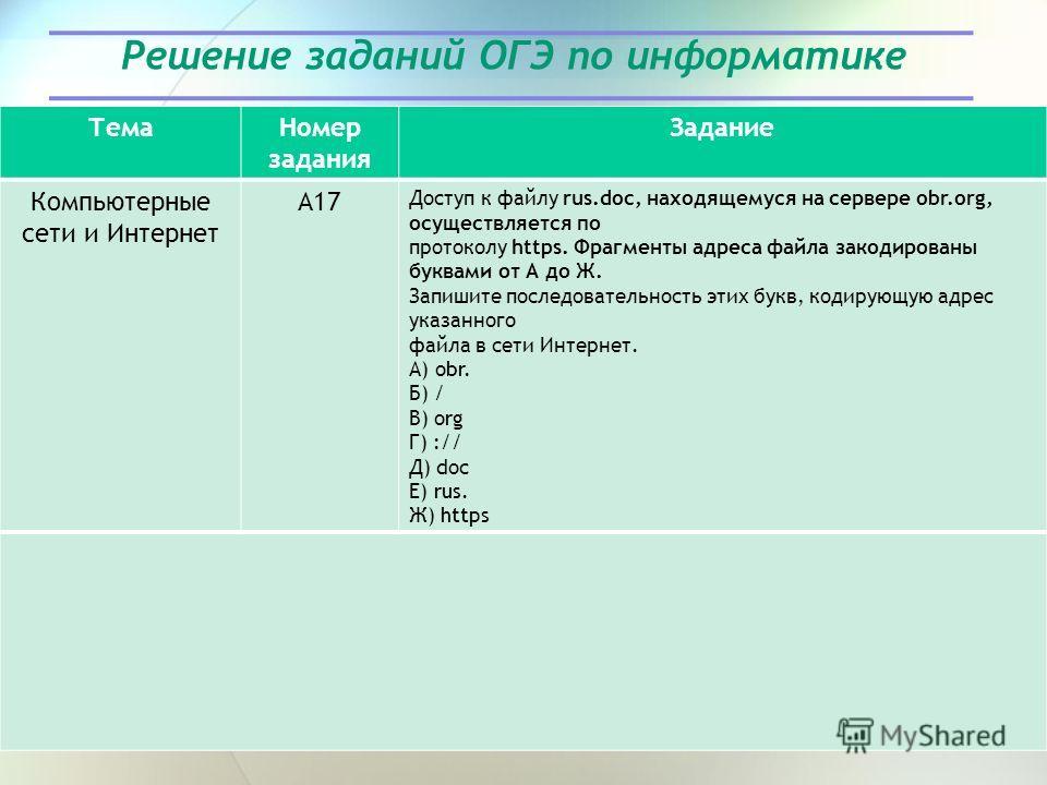 Решение заданий ОГЭ по информатике Тема Номер задания Задание Компьютерные сети и Интернет А17 Доступ к файлу rus.doc, находящемуся на сервере obr.org, осуществляется по протоколу https. Фрагменты адреса файла закодированы буквами от А до Ж. Запишите