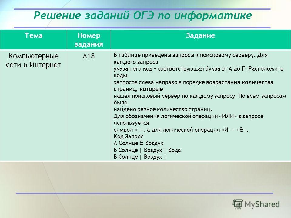 Решение заданий ОГЭ по информатике Тема Номер задания Задание Компьютерные сети и Интернет А18 В таблице приведены запросы к поисковому серверу. Для каждого запроса указан его код – соответствующая буква от А до Г. Расположите коды запросов слева нап
