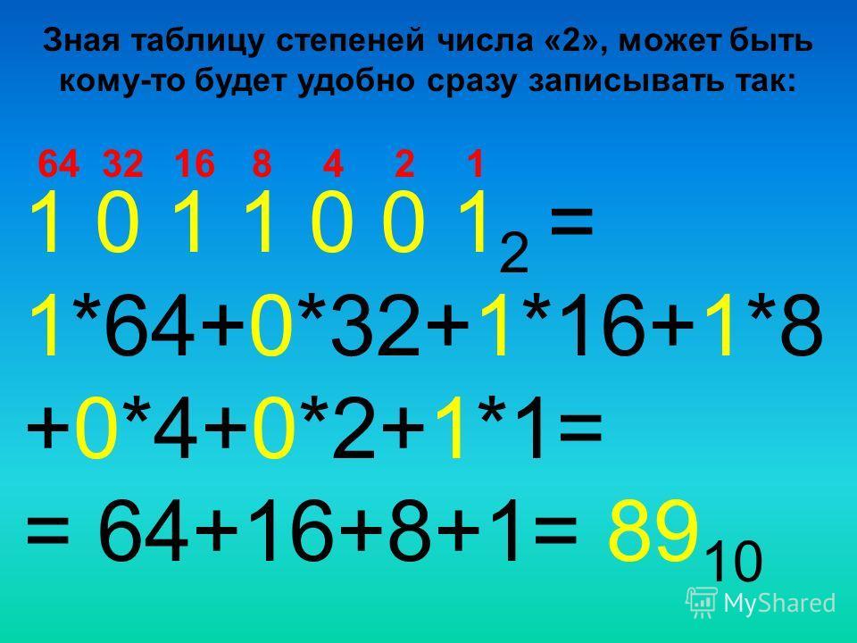 1 0 1 1 0 0 1 2 = 1*64+0*32+1*16+1*8 +0*4+0*2+1*1= = 64+16+8+1= 89 10 1168243264 Зная таблицу степеней числа «2», может быть кому-то будет удобно сразу записывать так: