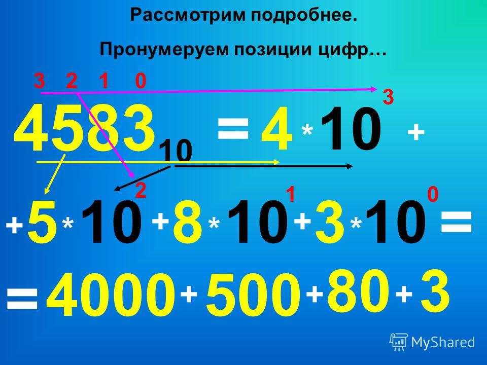 0123 4 * 4583 10 385 =10 3 + + * 2 ++ * 1 * 0 = = 4000 + 500 + 80 + 3 Рассмотрим подробнее. Пронумеруем позиции цифр…