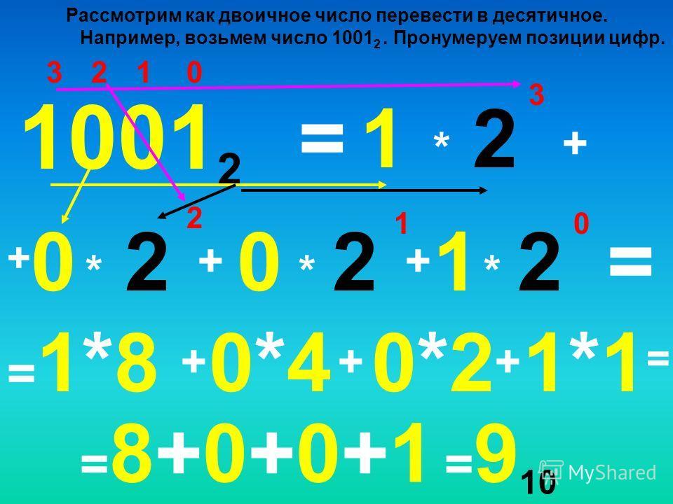 0123 1 * 1001 2 10 +0+0 =2 3 + * 2 2 ++ * 2 1 * 2 0 = =1*8=1*8 + 0*40*4 + 0*20*2 + 1*1=1*1= Рассмотрим как двоичное число перевести в десятичное. Например, возьмем число 1001 2. Пронумеруем позиции цифр. =8+0+0+1=8+0+0+1 = 9 10